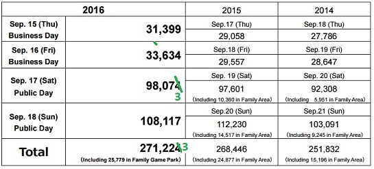 tgs-2016-real-attendance-numbers2