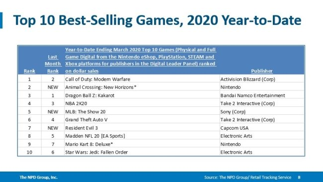 best-selling games 2020