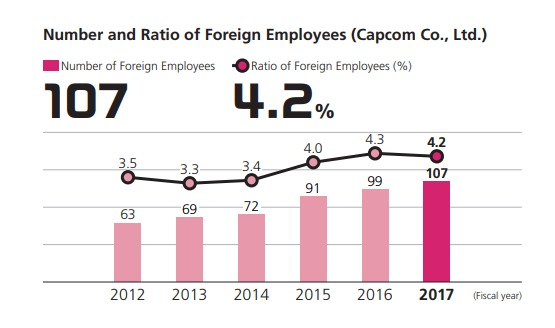 Number and Ratio of Foreign Employees (Capcom Co., Ltd.)