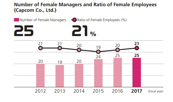 Number of Female Managers and Ratio of Female Employees