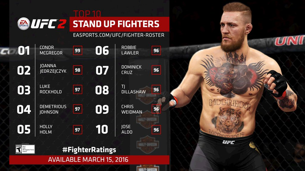 Top 10 Stand Up Fighters